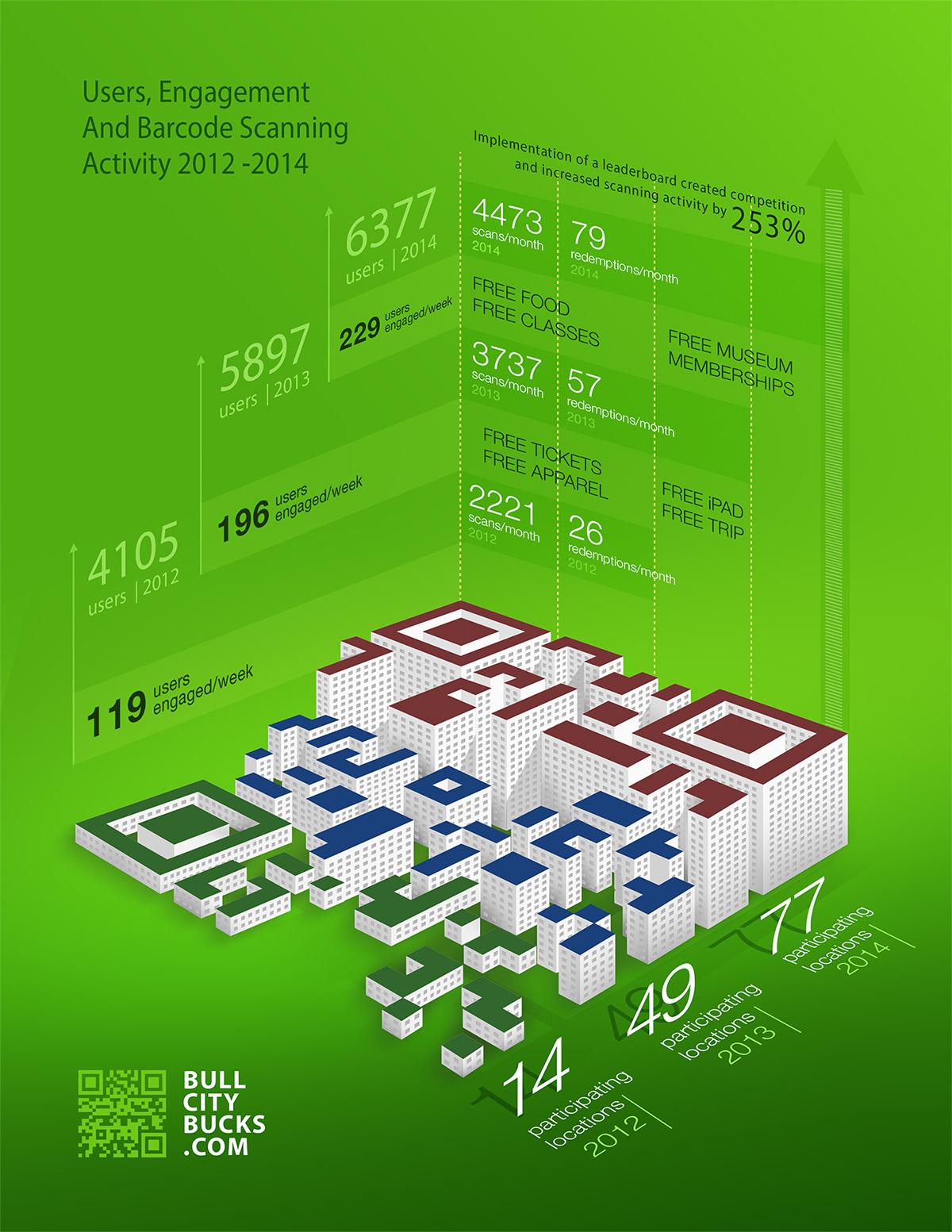 BullCityBucks - Infographic Design in Edmonton
