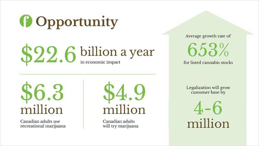 Freedom Cannabis - PowerPoint Presentation Design in Edmonton